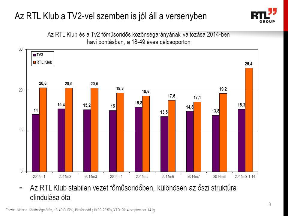 TV2 nézői profilja egyre idősebbé válik Forrás: Nielsen Közönségmérés, Adhézió% - 2014-ben a TV2 nézőinek 61%-a volt 50 év feletti (eközben a televíziózás átlagában ez az arány csak 52%, az RTL Klub esetében pedig 51%) - Az RTL Klub 2010-hez képest fiatalodott (54 vs.