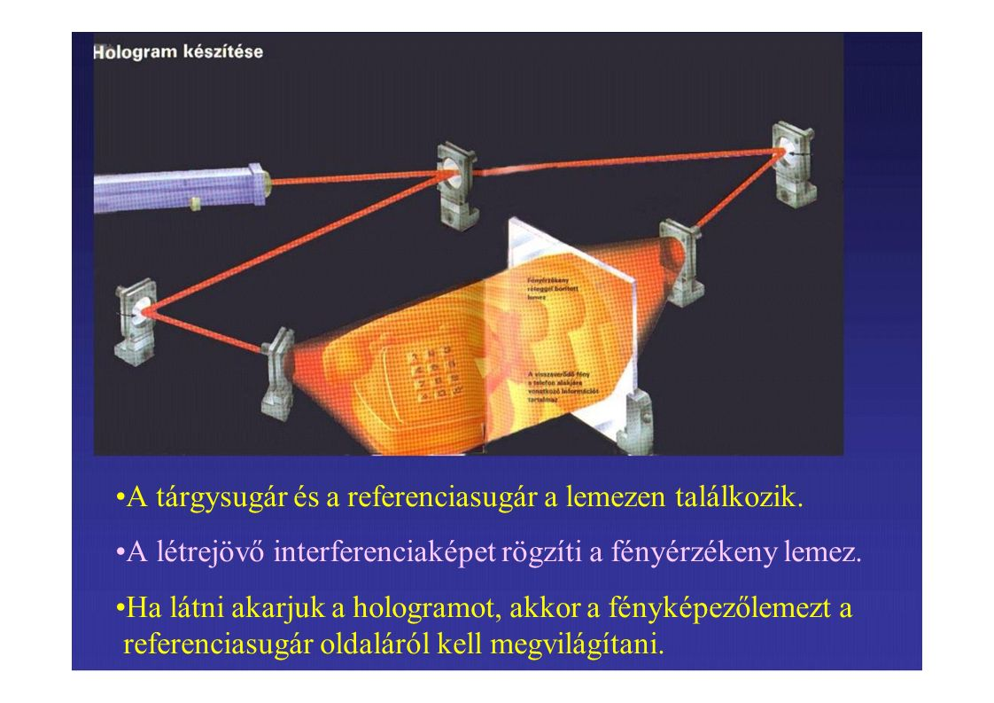 A tárgysugár és a referenciasugár a lemezen találkozik. A létrejövő interferenciaképet rögzíti a fényérzékeny lemez. Ha látni akarjuk a hologramot, ak