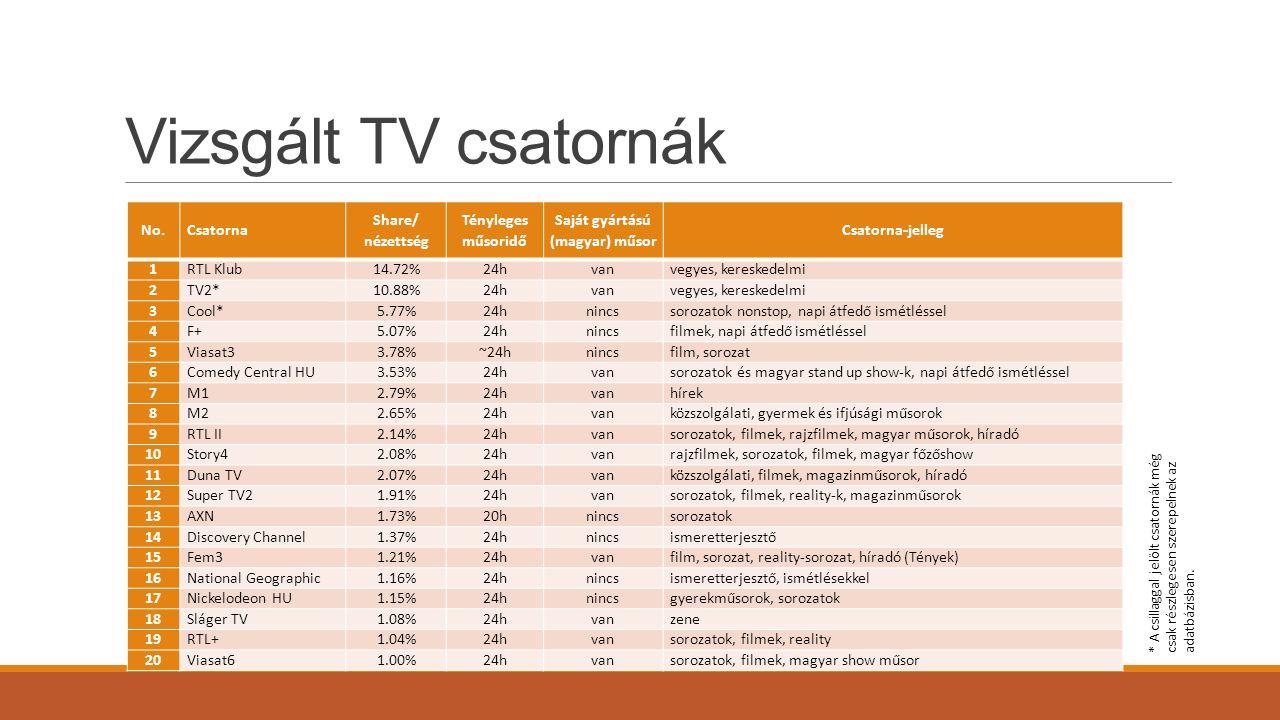 Vizsgált TV csatornák No.Csatorna Share/ nézettség Tényleges műsoridő Saját gyártású (magyar) műsor Csatorna-jelleg 1RTL Klub14.72%24hvanvegyes, kereskedelmi 2TV2*10.88%24hvanvegyes, kereskedelmi 3Cool*5.77%24hnincssorozatok nonstop, napi átfedő ismétléssel 4F+5.07%24hnincsfilmek, napi átfedő ismétléssel 5Viasat33.78%~24hnincsfilm, sorozat 6Comedy Central HU3.53%24hvansorozatok és magyar stand up show-k, napi átfedő ismétléssel 7M12.79%24hvanhírek 8M22.65%24hvanközszolgálati, gyermek és ifjúsági műsorok 9RTL II2.14%24hvansorozatok, filmek, rajzfilmek, magyar műsorok, híradó 10Story42.08%24hvanrajzfilmek, sorozatok, filmek, magyar főzőshow 11Duna TV2.07%24hvanközszolgálati, filmek, magazinműsorok, híradó 12Super TV21.91%24hvansorozatok, filmek, reality-k, magazinműsorok 13AXN1.73%20hnincssorozatok 14Discovery Channel1.37%24hnincsismeretterjesztő 15Fem31.21%24hvanfilm, sorozat, reality-sorozat, híradó (Tények) 16National Geographic1.16%24hnincsismeretterjesztő, ismétlésekkel 17Nickelodeon HU1.15%24hnincsgyerekműsorok, sorozatok 18Sláger TV1.08%24hvanzene 19RTL+1.04%24hvansorozatok, filmek, reality 20Viasat61.00%24hvansorozatok, filmek, magyar show műsor * A csillaggal jelölt csatornák még csak részlegesen szerepelnek az adatbázisban.