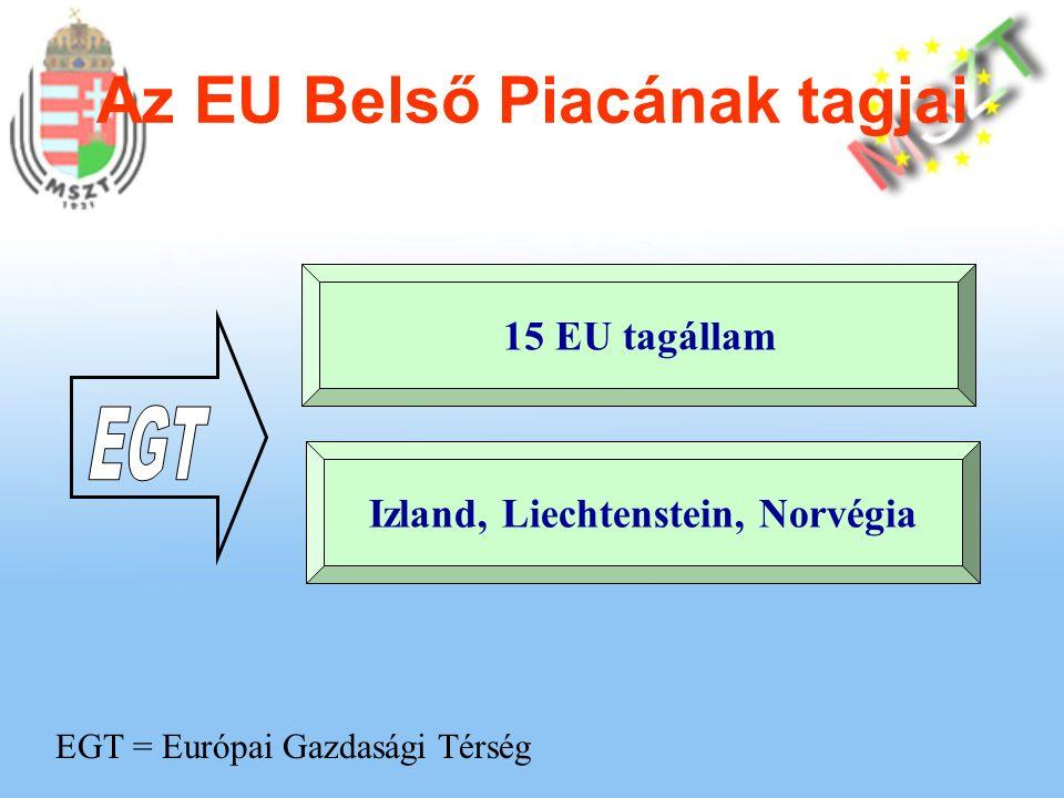 Az EU Belső Piacának tagjai Izland, Liechtenstein, Norvégia 15 EU tagállam EGT = Európai Gazdasági Térség