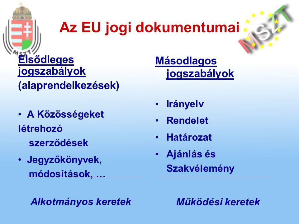 Az EU jogi dokumentumai Elsődleges jogszabályok (alaprendelkezések) A Közösségeket létrehozó szerződések Jegyzőkönyvek, módosítások, … Alkotmányos keretek Másodlagos jogszabályok Irányelv Rendelet Határozat Ajánlás és Szakvélemény Működési keretek
