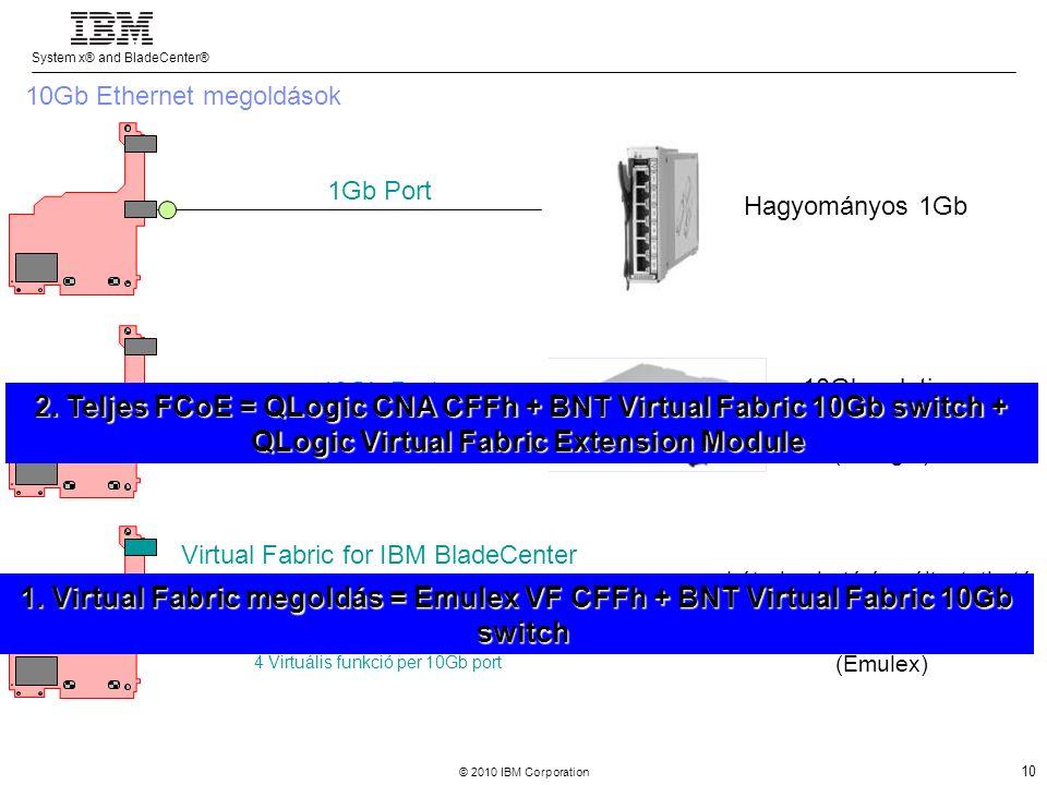 System x® and BladeCenter® © 2010 IBM Corporation 10 Virtual Fabric for IBM BladeCenter Hagyományos 1Gb 10Gb solution vagy CEE/FCoE (QLogic) 1Gb Port 10Gb Port 4 Virtuális funkció per 10Gb port Létrehozható és változtatható bármilyen sávszélesség 1Gb és 10Gb között (Emulex) 10Gb Ethernet megoldások 1.