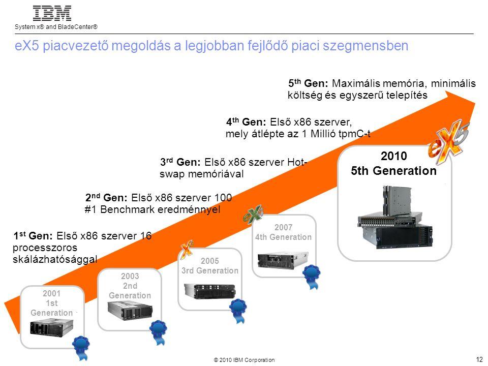 System x® and BladeCenter® © 2010 IBM Corporation 12 eX5 piacvezető megoldás a legjobban fejlődő piaci szegmensben 1 st Gen: Első x86 szerver 16 processzoros skálázhatósággal 2003 2nd Generation 2007 4th Generation 2001 1st Generation 2 nd Gen: Első x86 szerver 100 #1 Benchmark eredménnyel 3 rd Gen: Első x86 szerver Hot- swap memóriával 4 th Gen: Első x86 szerver, mely átlépte az 1 Millió tpmC-t 5 th Gen: Maximális memória, minimális költség és egyszerű telepítés 2010 5th Generation 2005 3rd Generation