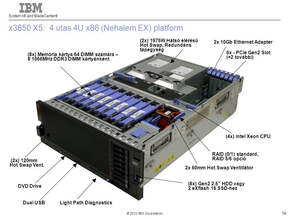 System x® and BladeCenter® © 2010 IBM Corporation 14 (2x) 1975W Hátsó elérésű Hot Swap, Redundáns tápegység (4x) Intel Xeon CPU (8x) Memória kártya 64 DIMM számára – 8 1066MHz DDR3 DIMM kártyánként 6x - PCIe Gen2 Slot (+2 további) 2x 60mm Hot Swap Ventillátor (8x) Gen2 2.5 HDD vagy 2 eXflash 16 SSD-hez (2x) 120mm Hot Swap Vent.