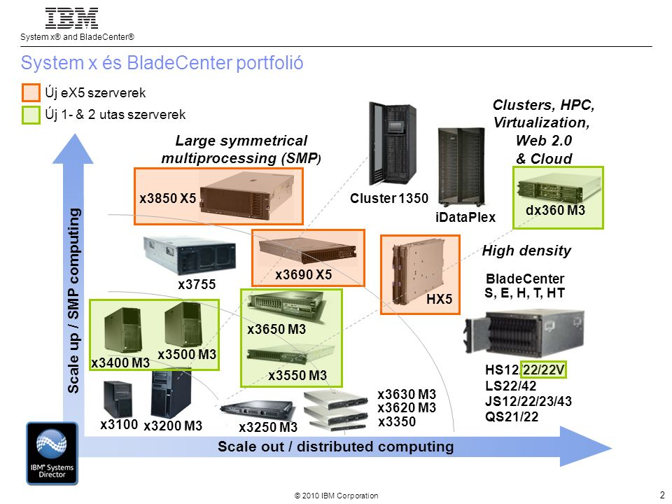 System x® and BladeCenter® © 2010 IBM Corporation 2 Scale out / distributed computing x3550 M3 x3650 M3 x3690 X5 Clusters, HPC, Virtualization, Web 2.0 & Cloud High density Large symmetrical multiprocessing (SMP ) x3850 X5 Cluster 1350 x3200 M3 x3100 Scale up / SMP computing x3755 iDataPlex BladeCenter S, E, H, T, HT HS12/22/22V LS22/42 JS12/22/23/43 QS21/22 x3350 dx360 M3 x3630 M3 x3620 M3 HX5 x3250 M3 x3400 M3 x3500 M3 System x és BladeCenter portfolió Új eX5 szerverek Új 1- & 2 utas szerverek