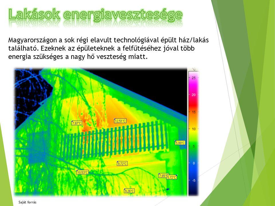 Magyarországon a sok régi elavult technológiával épült ház/lakás található.