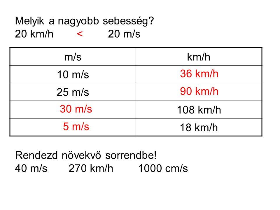 stv 200 m5 s 8 h20 km/h 60 m12 m/s 6 min60 km/h 160 km 40 m/s 5 s 6 km Egy autó 216 km-es távolságot 3 óra alatt tesz meg.