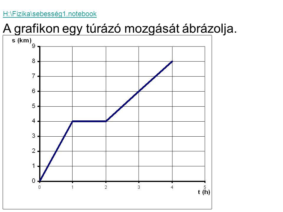 H:\Fizika\sebesség1.notebook A grafikon egy túrázó mozgását ábrázolja.