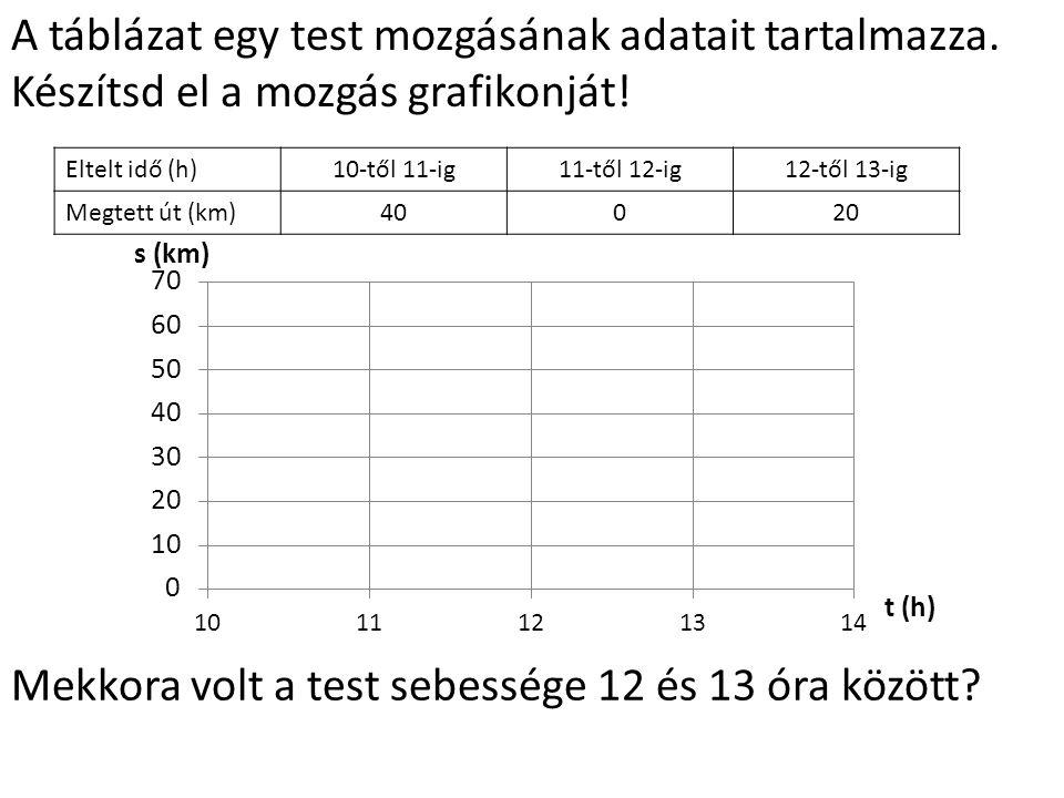 Eltelt idő (h)10-től 11-ig11-től 12-ig12-től 13-ig Megtett út (km)40020 A táblázat egy test mozgásának adatait tartalmazza.