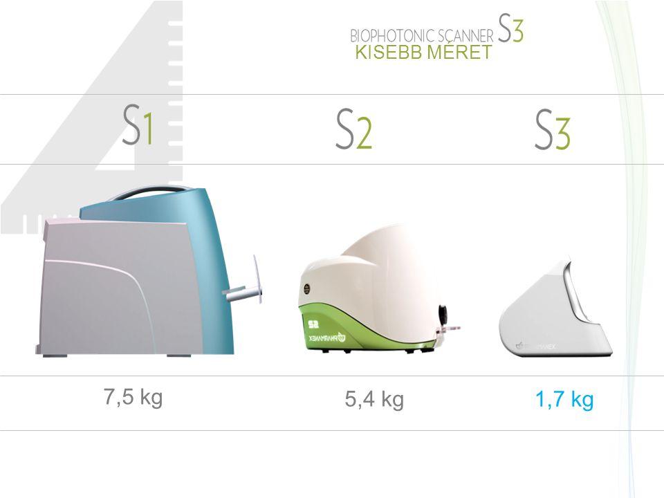 7,5 kg 5,4 kg 1,7 kg KISEBB MÉRET