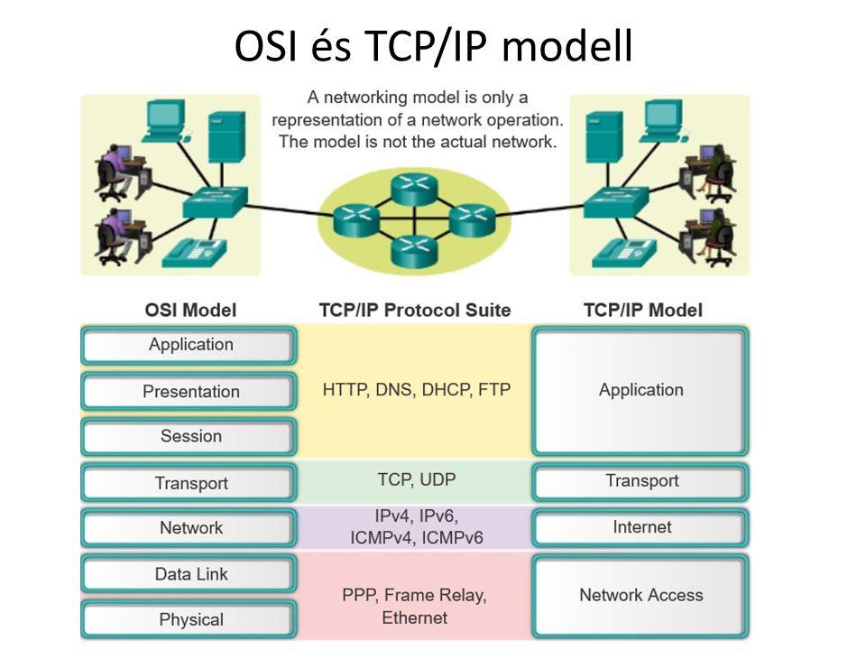 OSI és TCP/IP modell