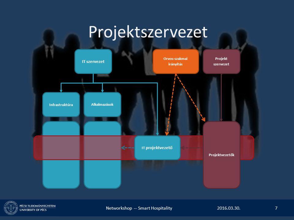 Projektszervezet IT szervezet Orvos-szakmai irányítás Projekt szervezet Infrastruktúra Alkalmazások Projektvezetők IT projektvezető 2016.03.30.Networkshop -- Smart Hospitality7