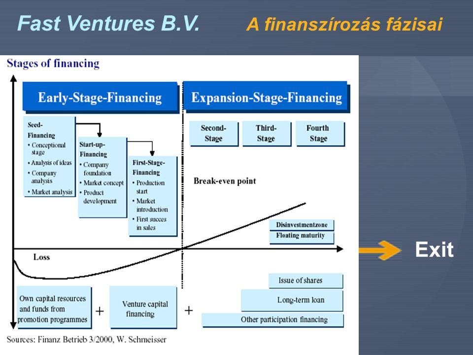 Fast Ventures B.V. A finanszírozás fázisai Exit