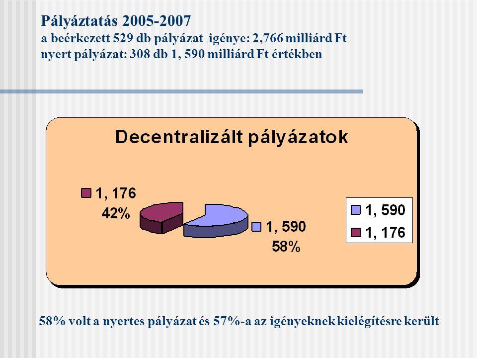 Pályáztatás 2005-2007 a beérkezett 529 db pályázat igénye: 2,766 milliárd Ft nyert pályázat: 308 db 1, 590 milliárd Ft értékben 58% volt a nyertes pályázat és 57%-a az igényeknek kielégítésre került