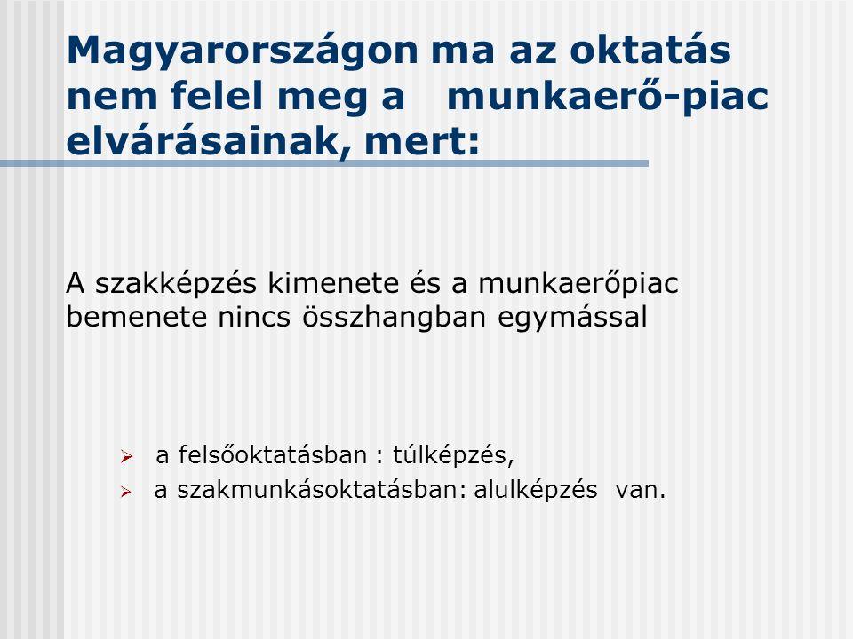 Magyarországon ma az oktatás nem felel meg a munkaerő-piac elvárásainak, mert: A szakképzés kimenete és a munkaerőpiac bemenete nincs összhangban egymással  a felsőoktatásban : túlképzés,  a szakmunkásoktatásban: alulképzés van.