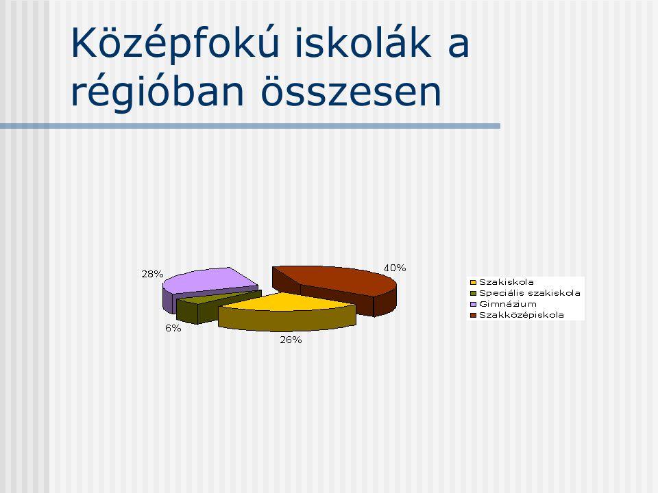 Középfokú iskolák a régióban összesen
