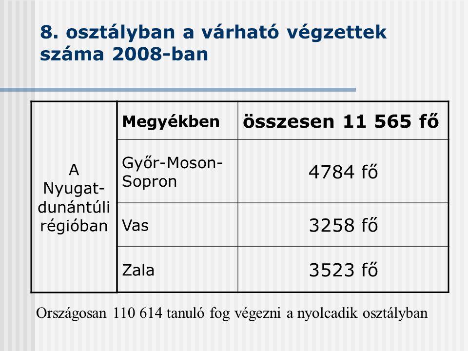8. osztályban a várható végzettek száma 2008-ban Megyékben összesen 11 565 fő Győr-Moson- Sopron 4784 fő Vas 3258 fő Zala 3523 fő A Nyugat- dunántúli