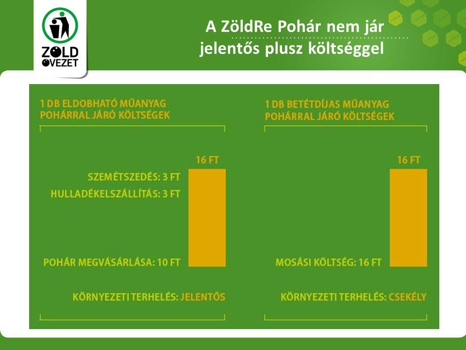A ZöldRe Pohár nem jár jelentős plusz költséggel