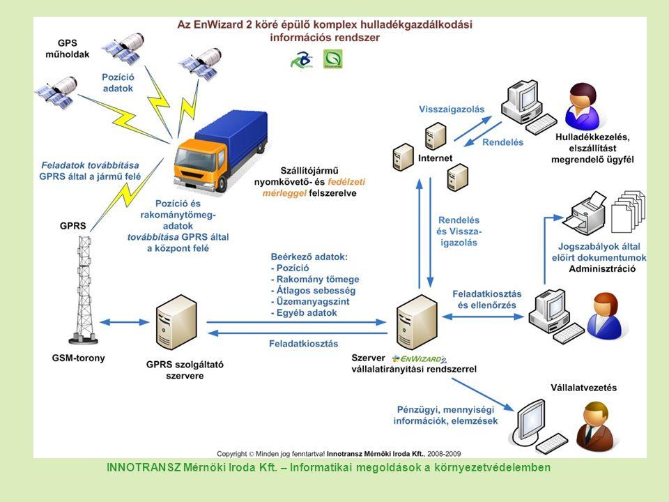 INNOTRANSZ Mérnöki Iroda Kft. – Informatikai megoldások a környezetvédelemben