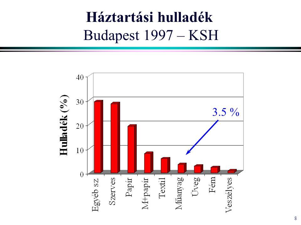 8 Háztartási hulladék Budapest 1997 – KSH 3.5 %