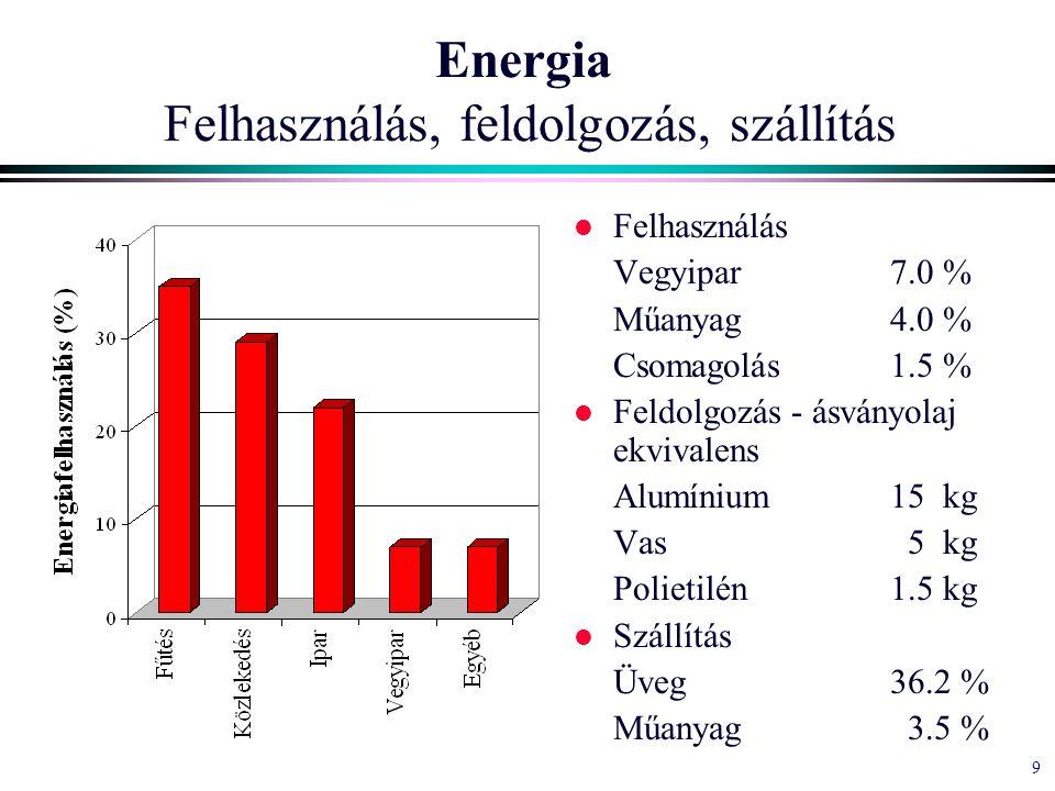 9 Energia Felhasználás, feldolgozás, szállítás l Felhasználás Vegyipar7.0 % Műanyag4.0 % Csomagolás1.5 % l Feldolgozás - ásványolaj ekvivalens Alumínium15 kg Vas 5 kg Polietilén1.5 kg l Szállítás Üveg36.2 % Műanyag 3.5 %
