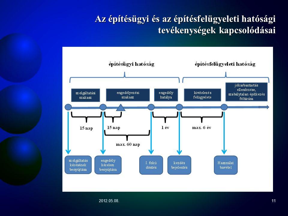 2012.05.08.11 Az építésügyi és az építésfelügyeleti hatósági tevékenységek kapcsolódásai