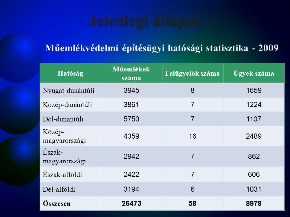 Műemlékvédelmi építésügyi hatósági statisztika - 2009 Hatóság Műemlékek száma Felügyelők számaÜgyek száma Nyugat-dunántúli 394581659 Közép-dunántúli 386171224 Dél-dunántúli 575071107 Közép- magyarországi 4359162489 Észak- magyarországi 29427862 Észak-alföldi 24227606 Dél-alföldi 319461031 Összesen 26473588978 Jelenlegi állapot