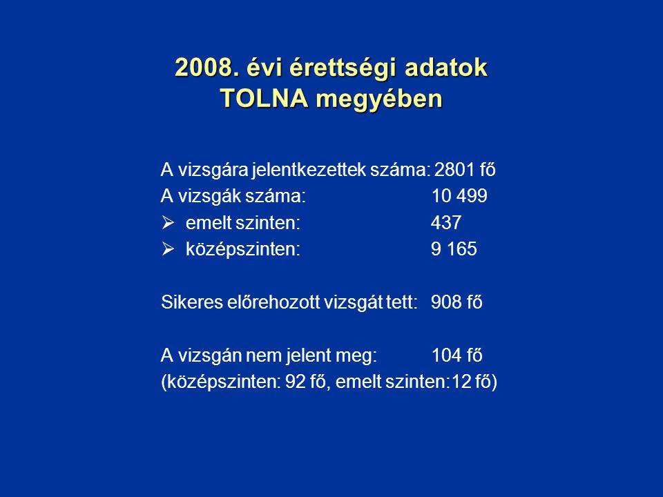 2008. évi érettségi adatok TOLNA megyében A vizsgára jelentkezettek száma: 2801 fő A vizsgák száma: 10 499  emelt szinten: 437  középszinten: 9 165