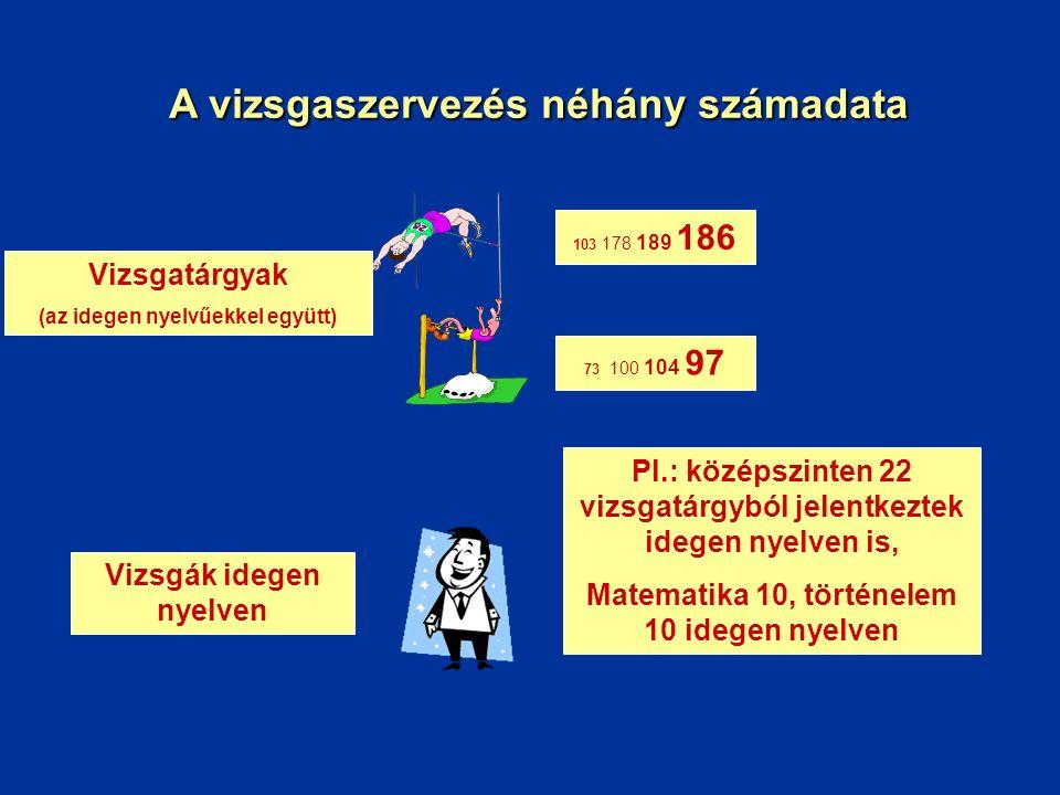 A vizsgaszervezés néhány számadata Vizsgatárgyak (az idegen nyelvűekkel együtt) 103 178 189 186 73 100 104 97 Vizsgák idegen nyelven Pl.: középszinten