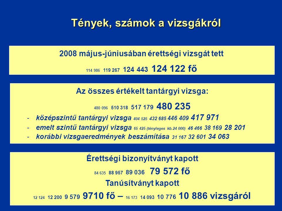 Tények, számok a vizsgákról 2008 május-júniusában érettségi vizsgát tett 114 986 119 267 124 443 124 122 fő Érettségi bizonyítványt kapott 84 635 88 9