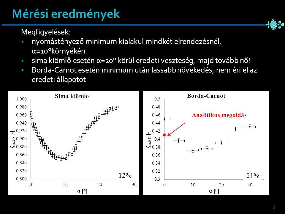 Mérési eredmények Megfigyelések:  nyomástényező minimum kialakul mindkét elrendezésnél, α=10°környékén  sima kiömlő esetén α=20° körül eredeti veszteség, majd tovább nő.