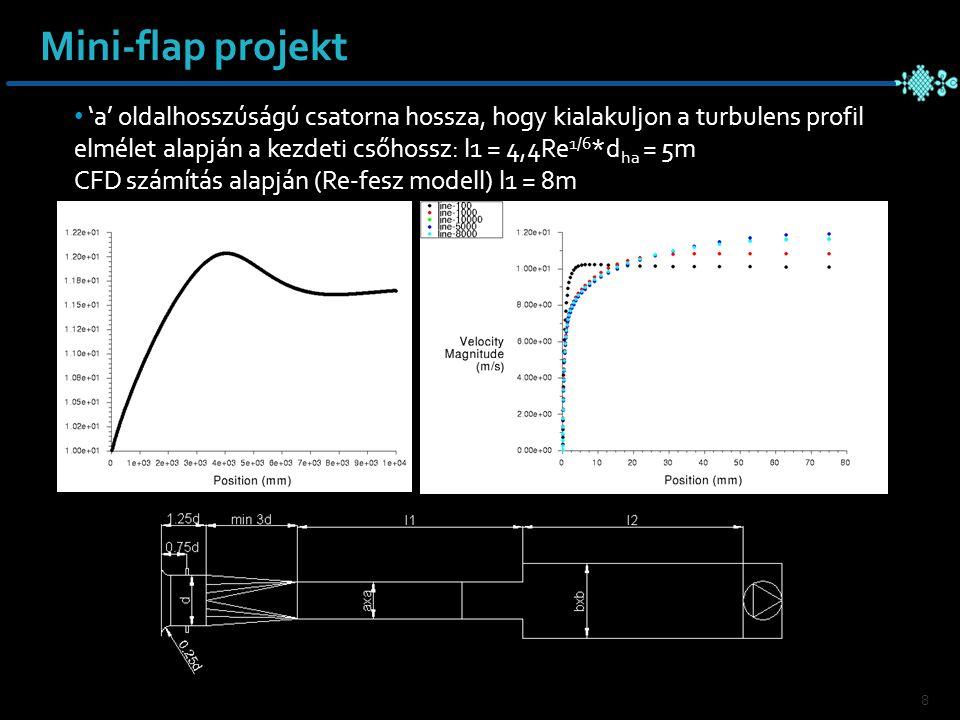 8 'a' oldalhosszúságú csatorna hossza, hogy kialakuljon a turbulens profil elmélet alapján a kezdeti csőhossz: l1 = 4,4Re 1/6 *d ha = 5m CFD számítás alapján (Re-fesz modell) l1 = 8m Mini-flap projekt