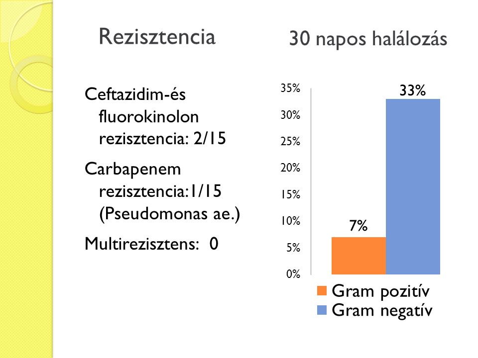 Ceftazidim-és fluorokinolon rezisztencia: 2/15 Carbapenem rezisztencia:1/15 (Pseudomonas ae.) Multirezisztens: 0 Rezisztencia 30 napos halálozás