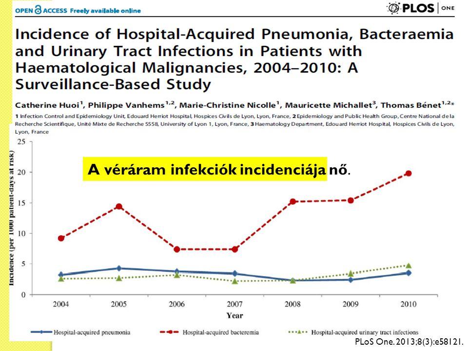 PLoS One. 2013;8(3):e58121. A véráram infekciók incidenciája nő.