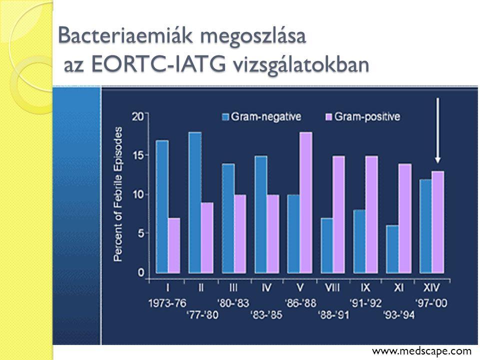 Bacteriaemiák megoszlása az EORTC-IATG vizsgálatokban www.medscape.com