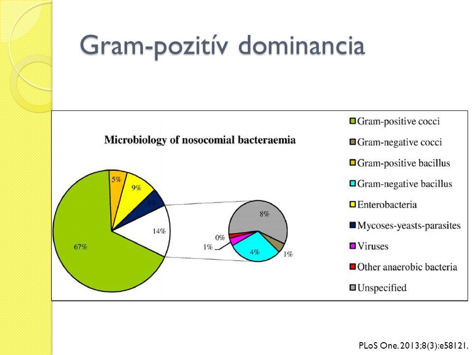 PLoS One. 2013;8(3):e58121. Gram-pozitív dominancia
