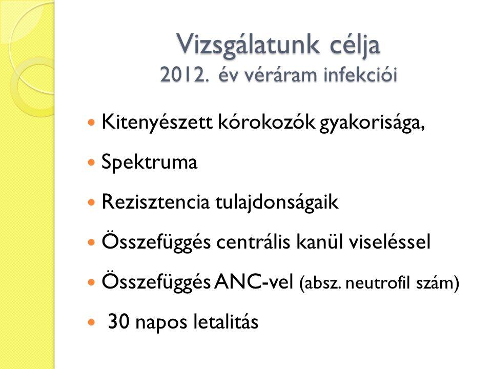 Vizsgálatunk célja 2012. év véráram infekciói Kitenyészett kórokozók gyakorisága, Spektruma Rezisztencia tulajdonságaik Összefüggés centrális kanül vi