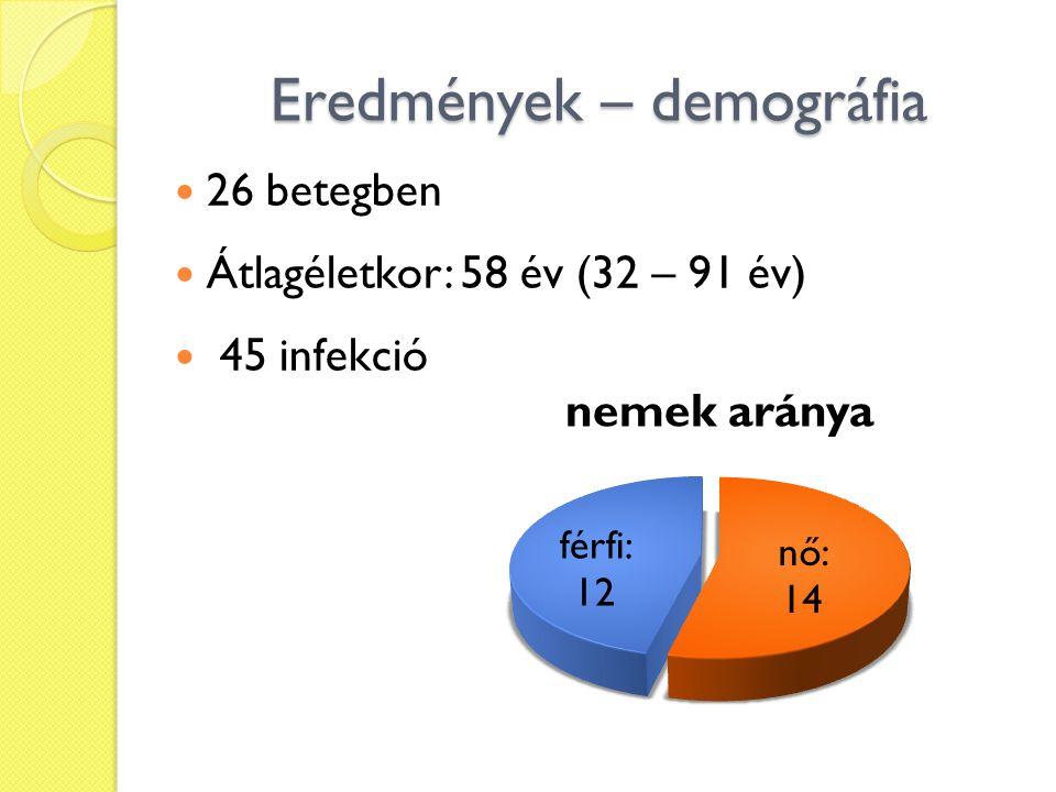 Eredmények – demográfia 26 betegben Átlagéletkor: 58 év (32 – 91 év) 45 infekció