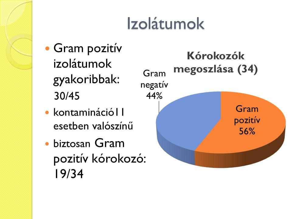 Izolátumok Gram pozitív izolátumok gyakoribbak: 30/45 kontamináció11 esetben valószínű biztosan Gram pozitív kórokozó: 19/34