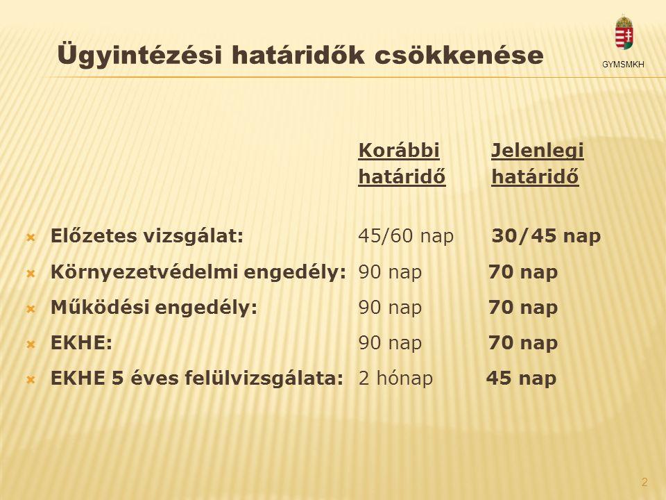 2 GYMSMKH Ügyintézési határidők csökkenése KorábbiJelenlegihatáridő  Előzetes vizsgálat: 45/60 nap30/45 nap  Környezetvédelmi engedély: 90 nap 70 na