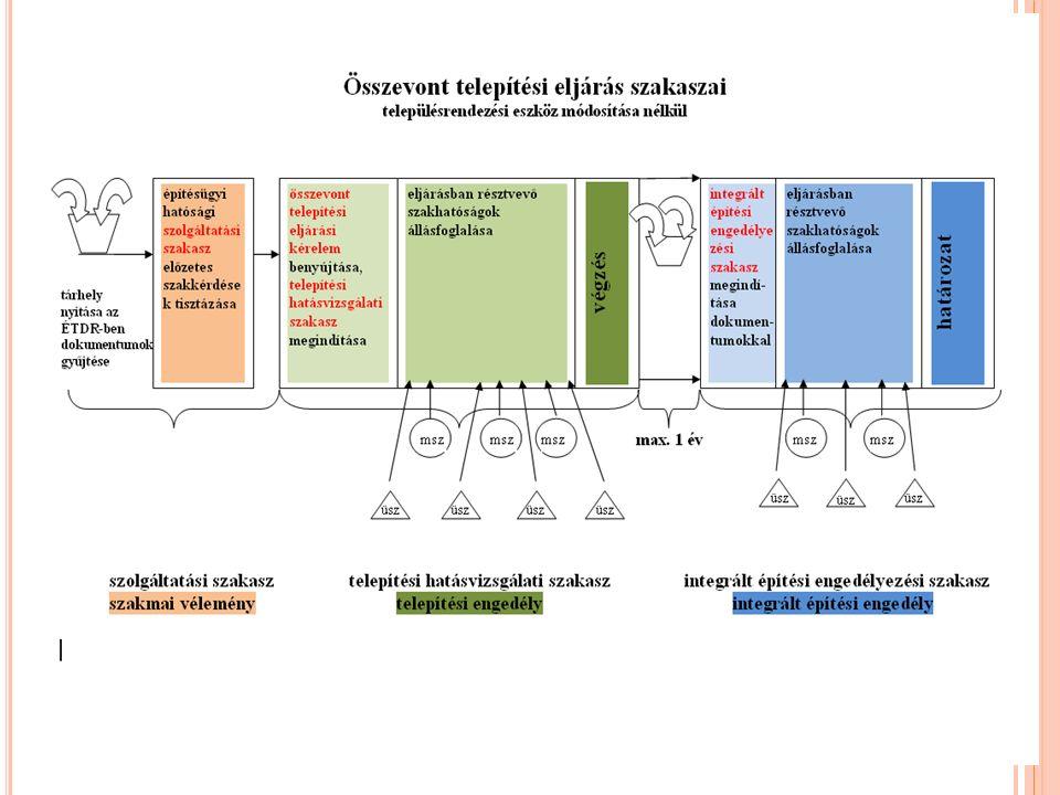 Az ügydöntő építésügyi hatóság feladata: a településrendezési eszköz egyeztetési szakasza (314/2012.