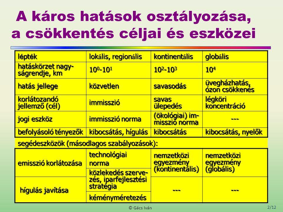 2/12 © Gács Iván A káros hatások osztályozása, a csökkentés céljai és eszközei l é pt é k lok á lis, region á lis kontinent á lis glob á lis hatáskörzet nagy- ságrendje, km 10 0 -10 1 10 2 -10 3 10 4 hatás jellege közvetlensavasodás üvegházhatás, ózon csökkenés korlátozandó jellemző (cél) immisszió savas ülepedés légköri koncentráció jogi eszköz immisszió norma (ökológiai) im- misszió norma --- befolyásoló tényezők kibocsátás, hígulás kibocsátás kibocsátás, nyelők segédeszközök (másodlagos szabályozások): emisszió korlátozása technológiai norma nemzetközi egyezmény (kontinentális) (globális) közlekedés szerve- zés, iparfejlesztési stratégia hígulás javítása hígulás javítása------ kéményméretezés