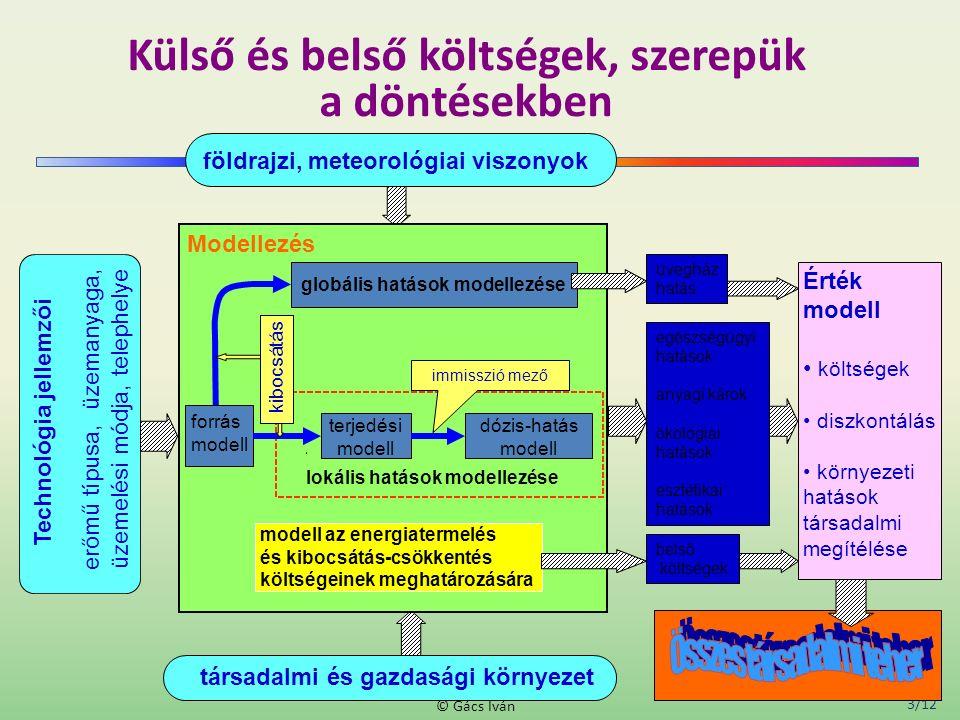 3/12 © Gács Iván Külső és belső költségek, szerepük a döntésekben Technológia jellemzői erőmű típusa, üzemanyaga, üzemelési módja, telephelye Érték modell költségek diszkontálás környezeti hatások társadalmi megítélése földrajzi, meteorológiai viszonyok társadalmi és gazdasági környezet dózis-hatás modell lokális hatások modellezése modell az energiatermelés és kibocsátás-csökkentés költségeinek meghatározására forrás modell terjedési modell globális hatások modellezése immisszió mező kibocsátás Modellezés egészségügyi hatások anyagi károk ökológiai hatások esztétikai hatások belső költségek üvegház hatás