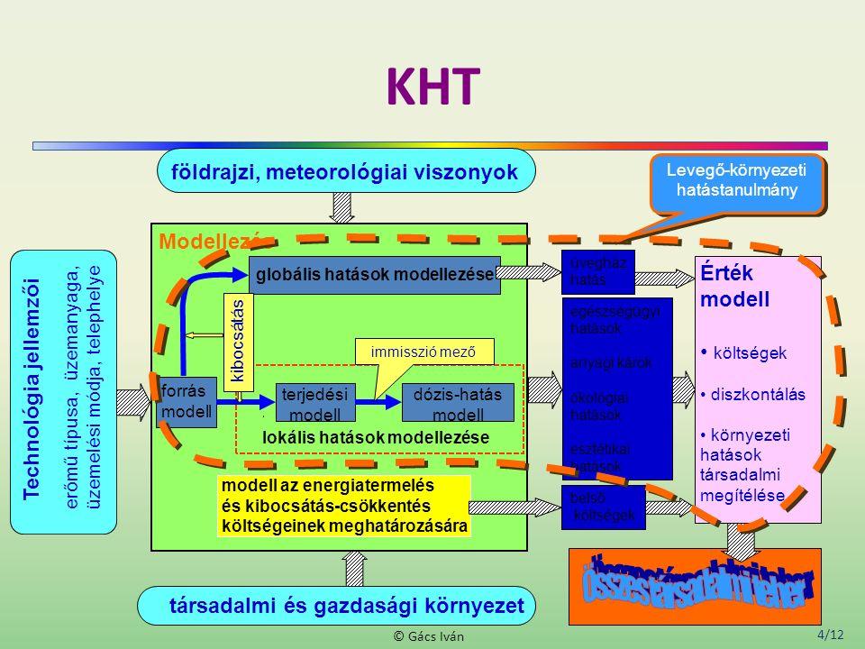 4/12 © Gács Iván KHT Technológia jellemzői erőmű típusa, üzemanyaga, üzemelési módja, telephelye Érték modell költségek diszkontálás környezeti hatások társadalmi megítélése földrajzi, meteorológiai viszonyok társadalmi és gazdasági környezet dózis-hatás modell lokális hatások modellezése modell az energiatermelés és kibocsátás-csökkentés költségeinek meghatározására forrás modell terjedési modell globális hatások modellezése immisszió mező kibocsátás Modellezés egészségügyi hatások anyagi károk ökológiai hatások esztétikai hatások belső költségek üvegház hatás Levegő-környezeti hatástanulmány