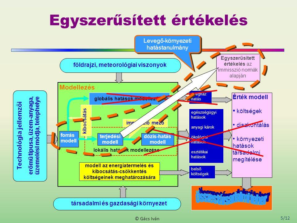 5/12 © Gács Iván Egyszerűsített értékelés dózis-hatás modell lokális hatások modellezése modell az energiatermelés és kibocsátás-csökkentés költségein