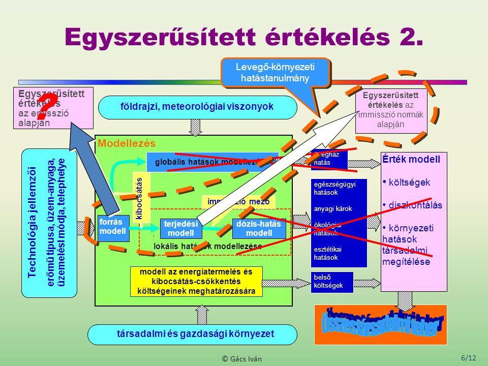 6/12 © Gács Iván Egyszerűsített értékelés 2. dózis-hatás modell lokális hatások modellezése modell az energiatermelés és kibocsátás-csökkentés költség