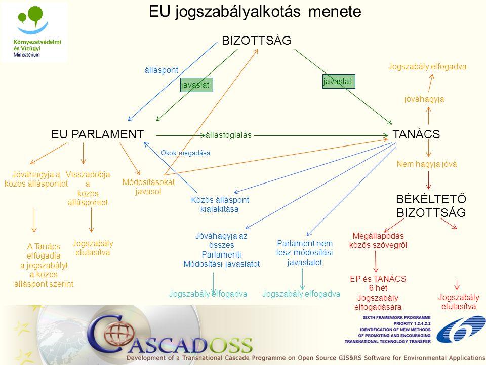 EU jogszabályalkotás menete BIZOTTSÁG TANÁCSEU PARLAMENT állásfoglalás Parlament nem tesz módosítási javaslatot Jogszabály elfogadva Jóváhagyja az összes Parlamenti Módosítási javaslatot Jogszabály elfogadva Közös álláspont kialakítása Okok megadása álláspont Visszadobja a közös álláspontot Jogszabály elutasítva Módosításokat javasol jóváhagyja Jogszabály elfogadva Nem hagyja jóvá BÉKÉLTETŐ BIZOTTSÁG Megállapodás közös szövegről EP és TANÁCS 6 hét Jogszabály elfogadására Jogszabály elutasítva Jóváhagyja a közös álláspontot A Tanács elfogadja a jogszabályt a közös álláspont szerint javaslat