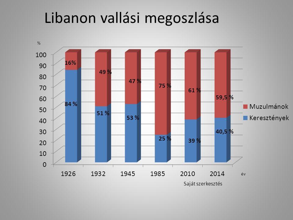 Libanon vallási megoszlása 16% Saját szerkesztés