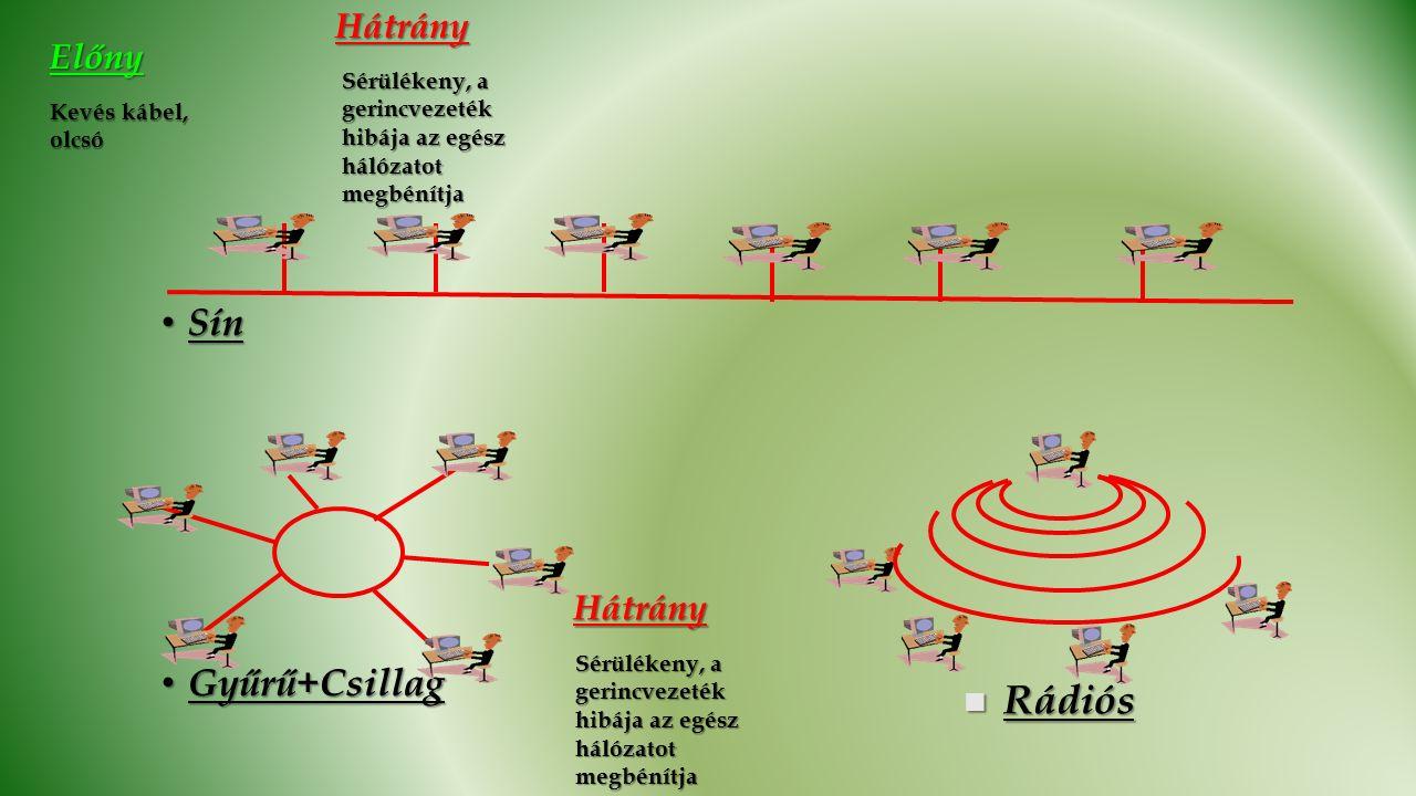 Sín Sín Gyűrű+Csillag Gyűrű+Csillag Rádiós RádiósElőny Kevés kábel, olcsó Hátrány Sérülékeny, a gerincvezeték hibája az egész hálózatot megbénítja Hátrány