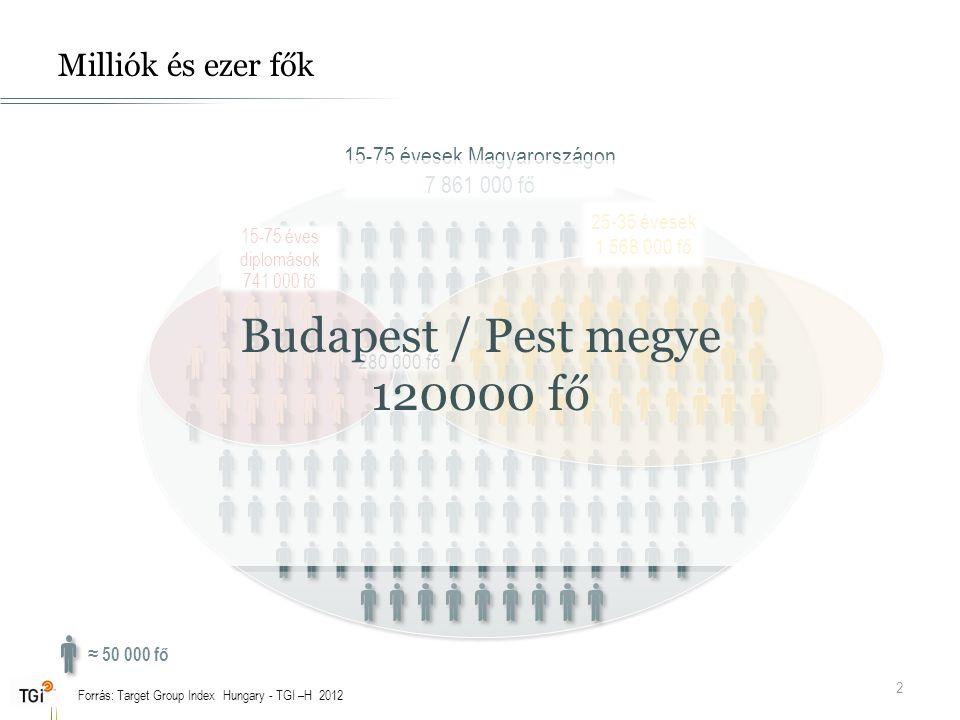 Milliók és ezer fők 2 280 000 fő ≈ 50 000 fő Forrás: Target Group Index Hungary - TGI –H 2012